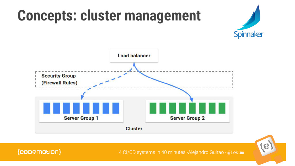 @lekum Concepts: cluster management