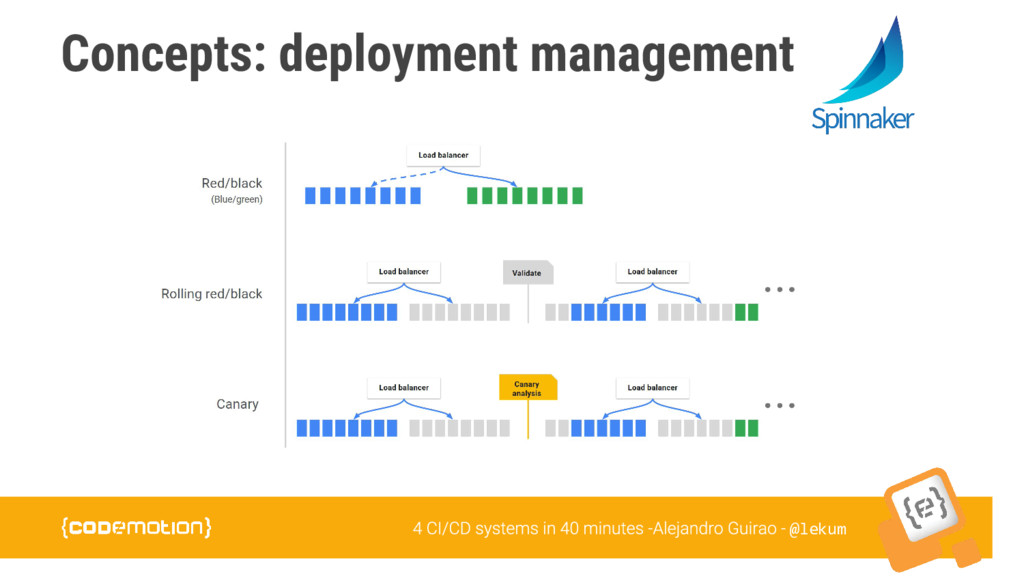 @lekum Concepts: deployment management