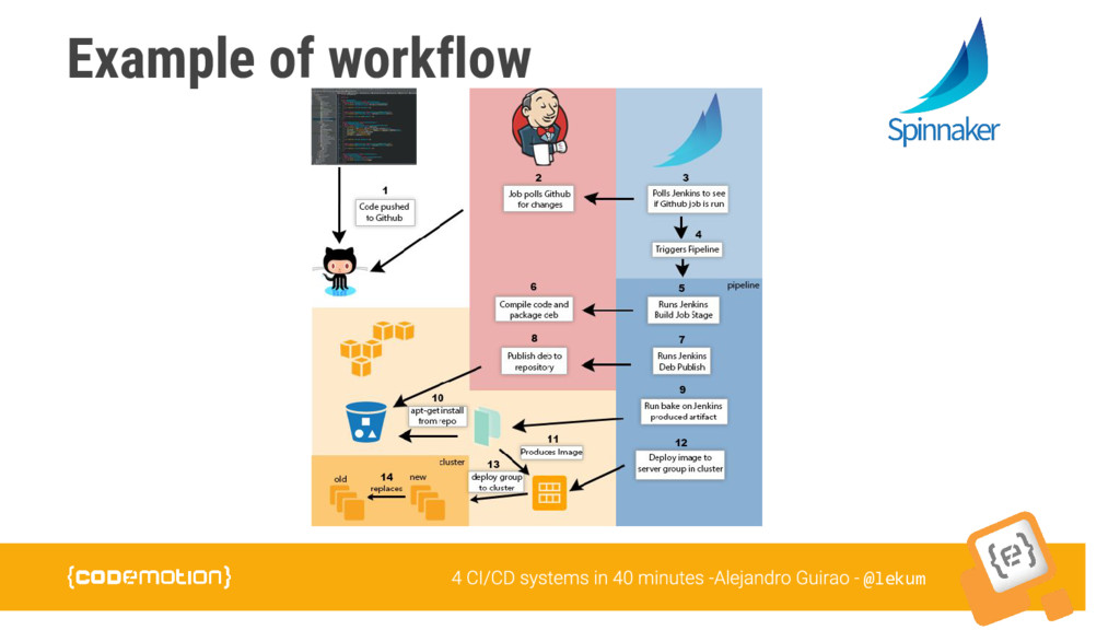 @lekum Example of workflow