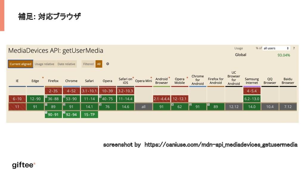 補足: 対応ブラウザ screenshot by https://caniuse.com/md...