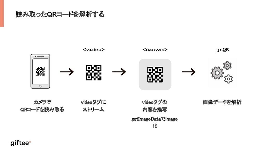 読み取ったQRコードを解析する カメラで QRコードを読み取る  videoタグに スト...