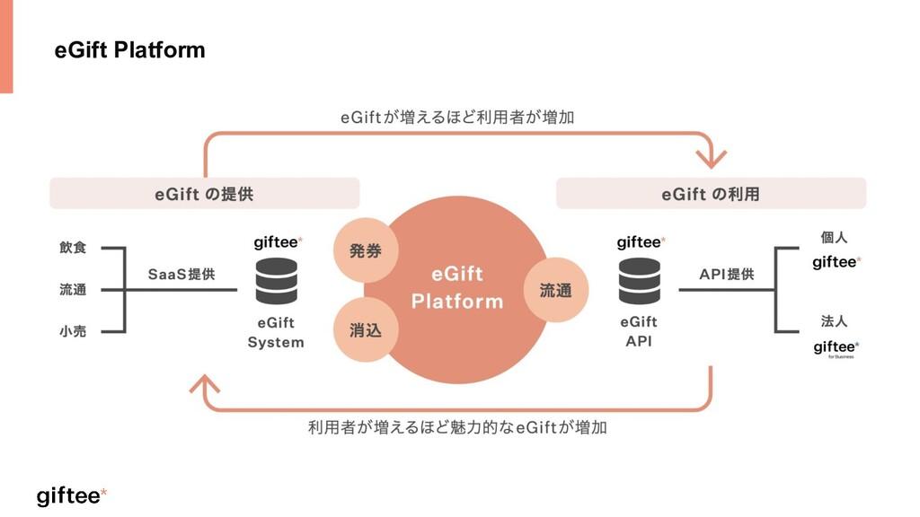 eGift Platform
