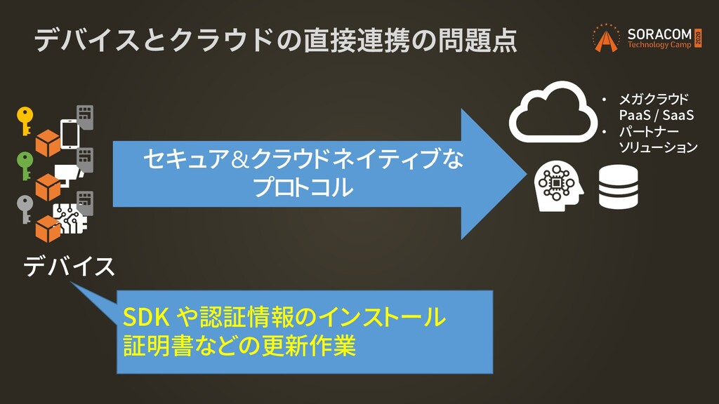 σόΠεͱΫϥυͷ࿈ܞͷ デバイス セキュア&クラウドネイティブな プロトコル S...