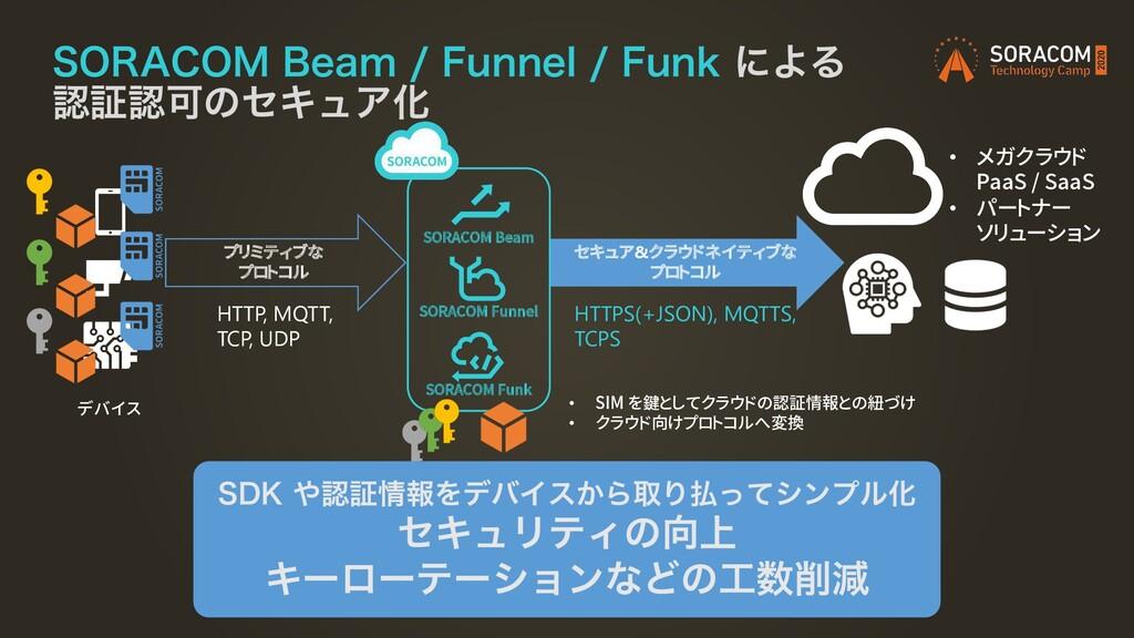 """SORACOM Funk 403""""$0.#FBN'VOOFM'VOLʹΑΔ ..."""