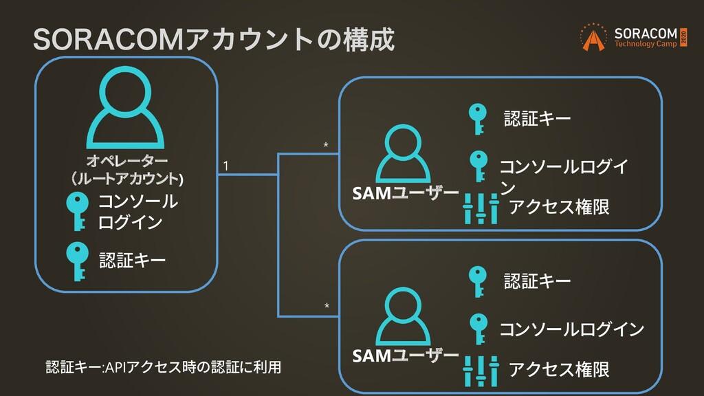 """403""""$0.ΞΧϯτͷߏ オペレーター (ルートアカウント) SAMユーザー 認証キー ..."""