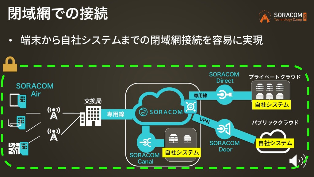 "ަہ 403""$0. ""JS ดҬͰͷଓ • 端末から自社システムまでの閉域網接続を容..."