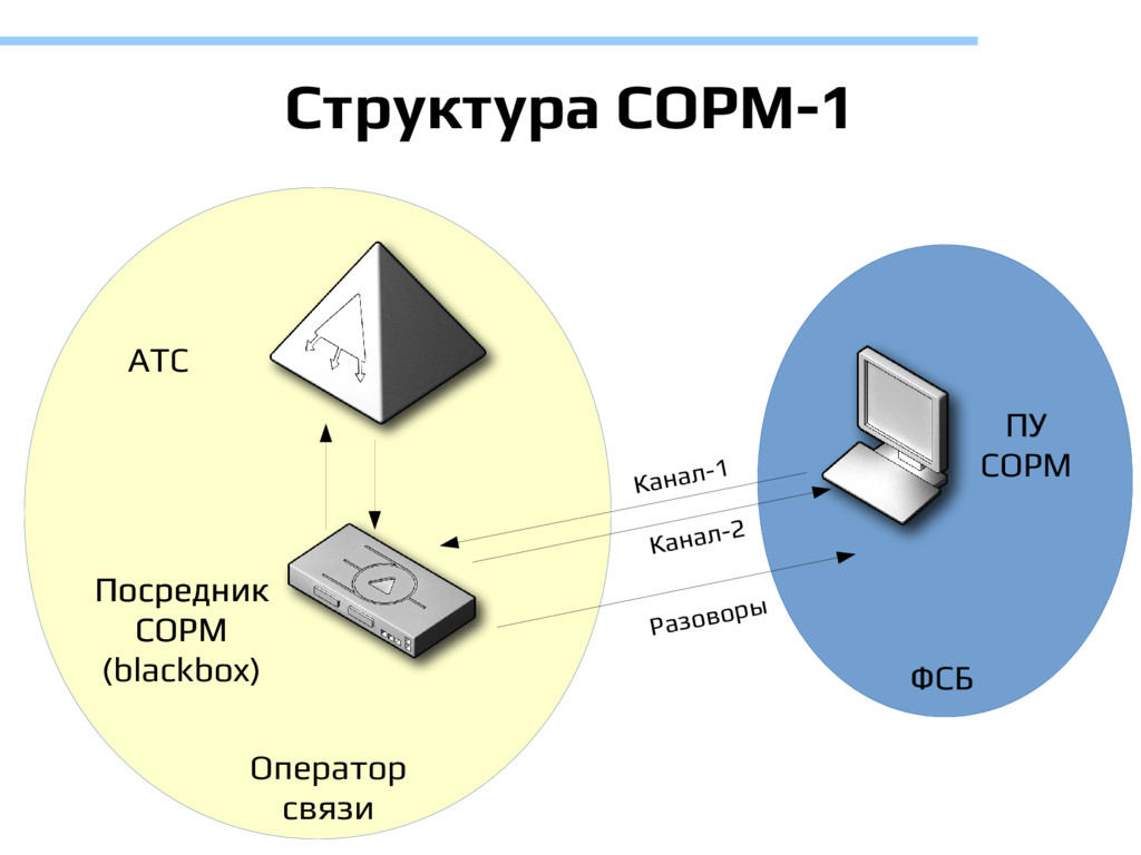 Структура СОРМ-1 АТС Посредник СОРМ ПУ СОРМ Опе...