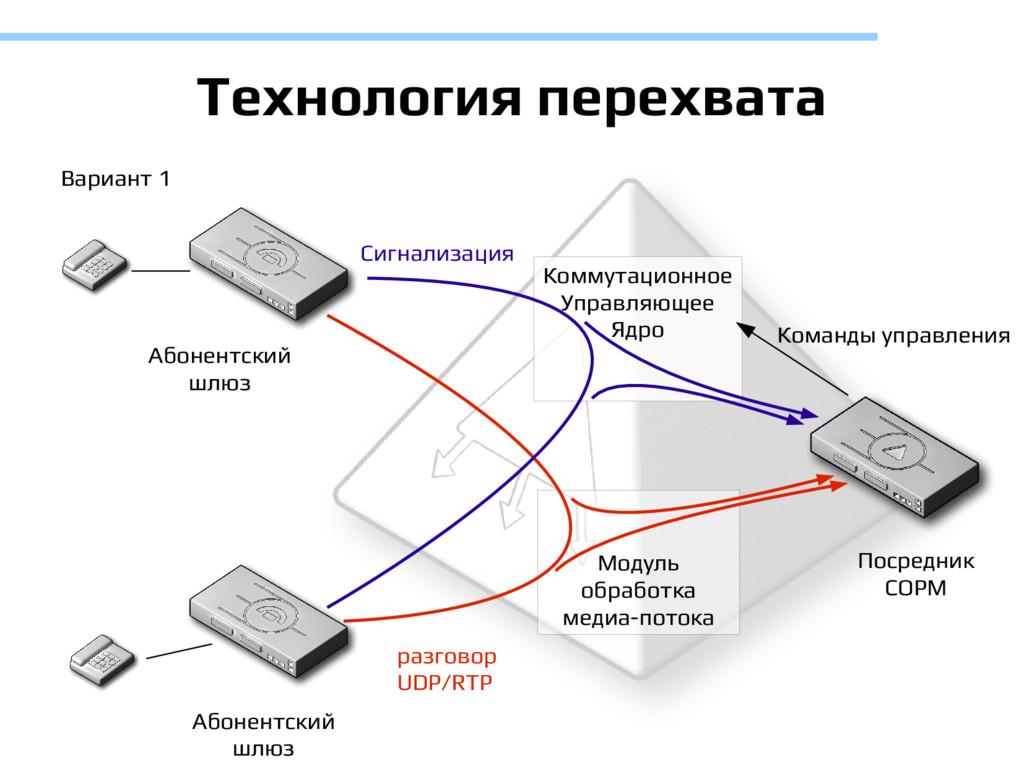 Технология перехвата Коммутационное Управляющее...