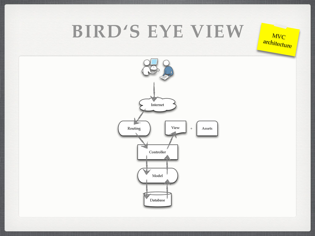 BIRD'S EYE VIEW View Assets + Internet Routing ...