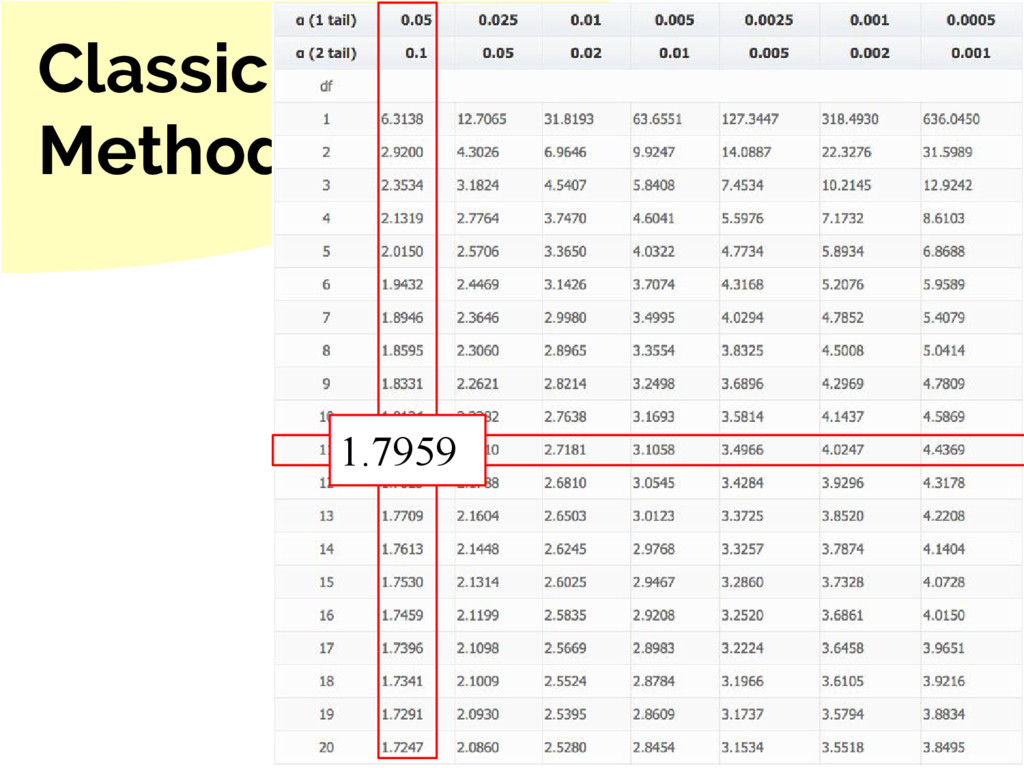 Classic Method 1.7959