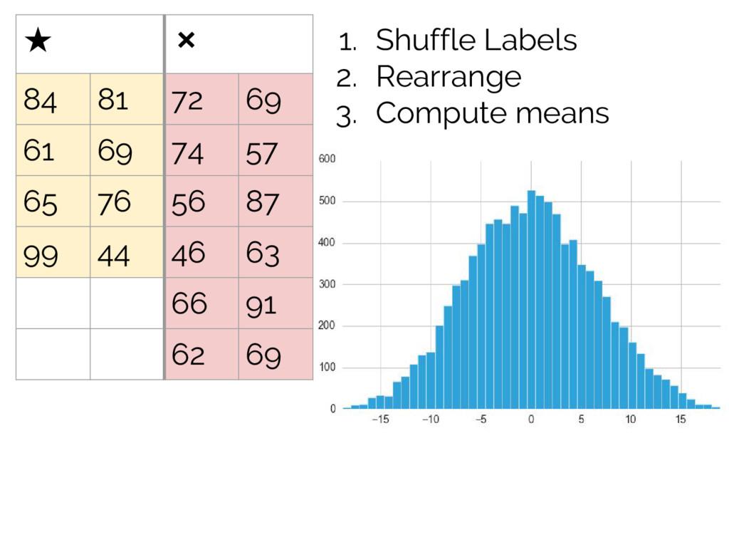 1. Shuffle Labels 2. Rearrange 3. Compute means...
