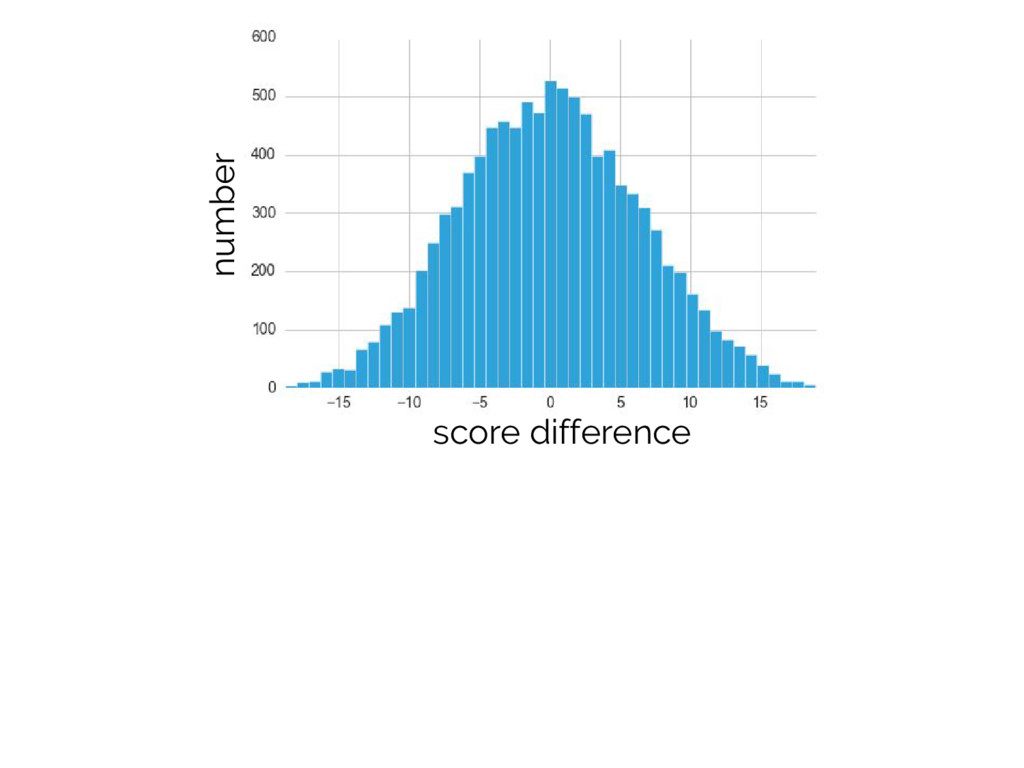 score difference number