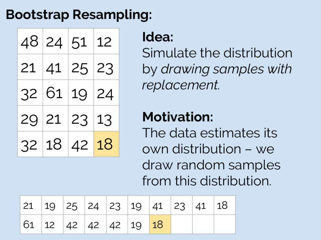 Bootstrap Resampling: 48 24 51 12 21 41 25 23 3...