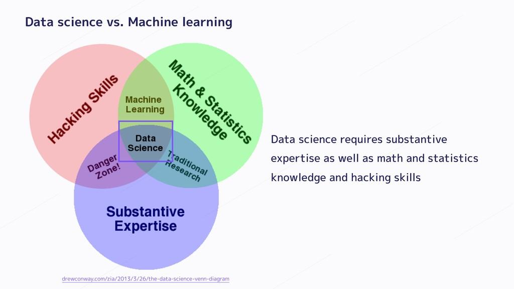 Data science vs. Machine learning Data science ...