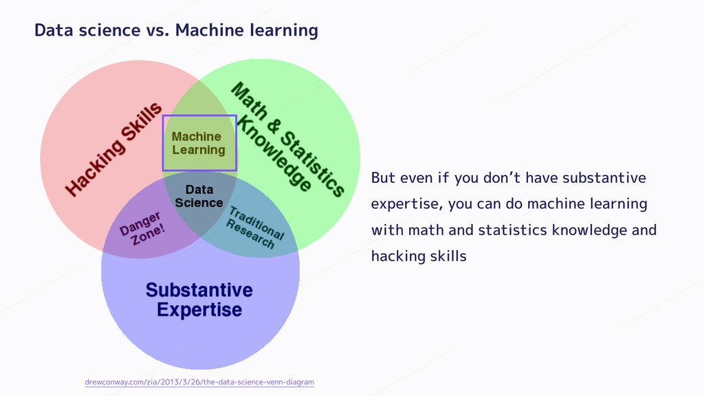 Data science vs. Machine learning But even if y...