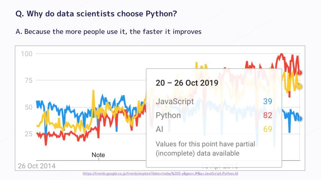 Q. Why do data scientists choose Python? A. Bec...