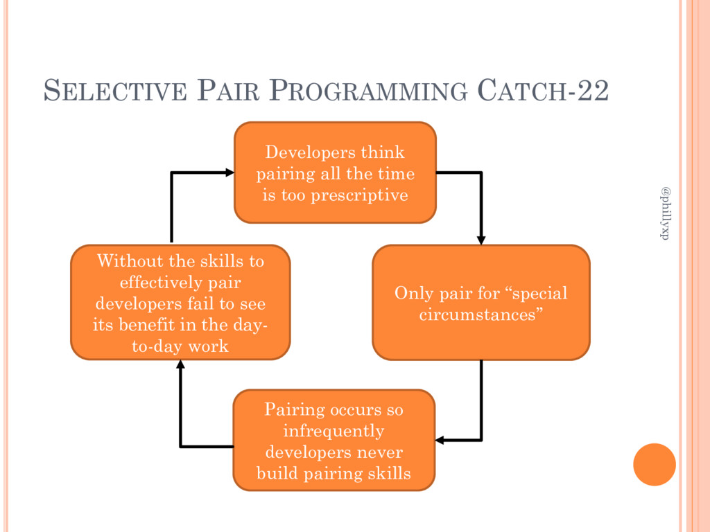 SELECTIVE PAIR PROGRAMMING CATCH-22 @phillyxp D...