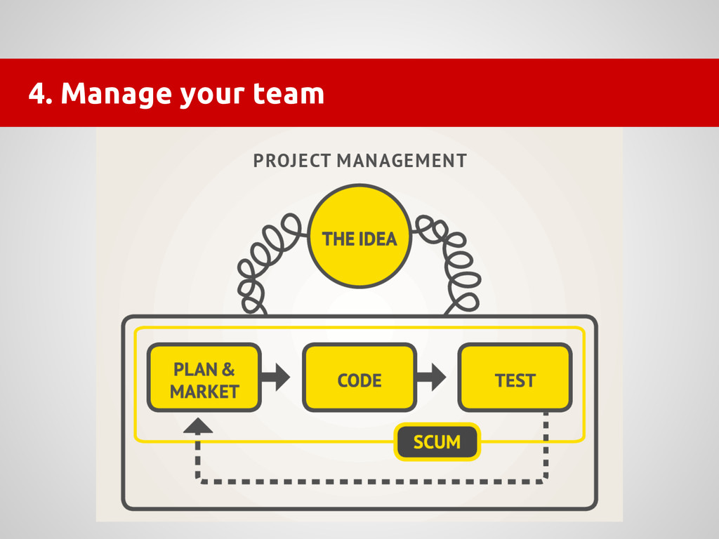 4. Manage your team