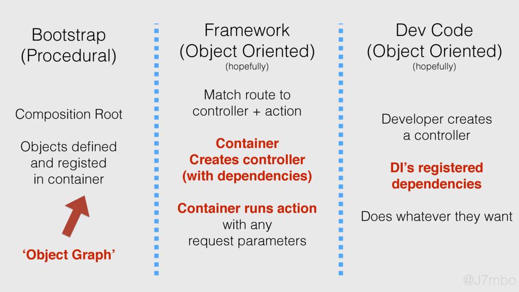 Bootstrap (Procedural) Framework (Object Orient...