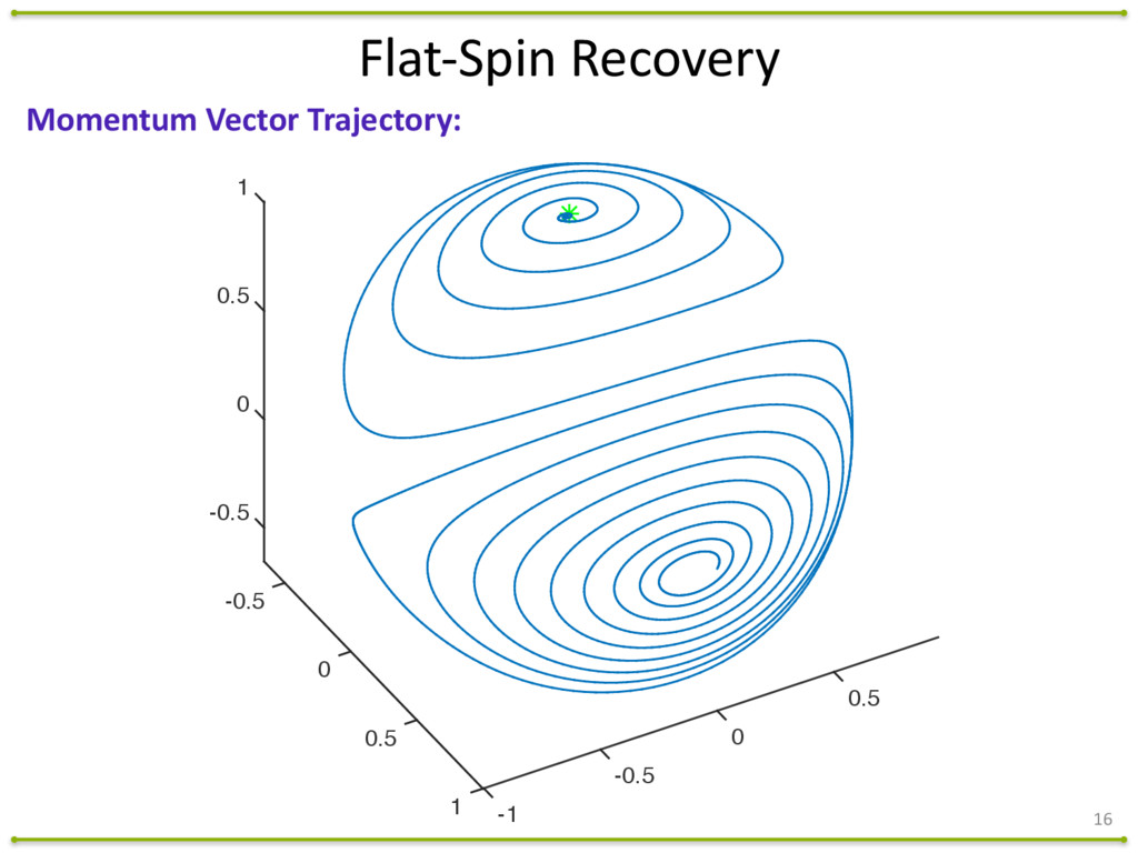 16 Momentum Vector Trajectory: 0.5 0 -0.5...