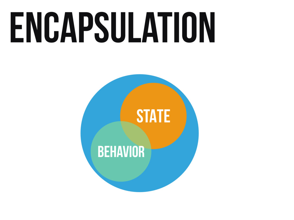 Encapsulation STATE BEHAVIOR