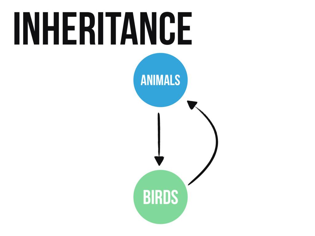 Inheritance ANIMALS BIRDS