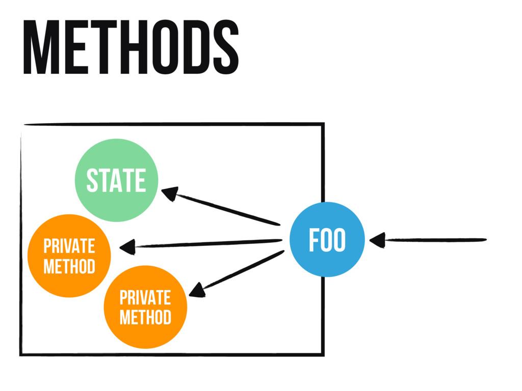 Methods FOO STATE PRIVATE METHOD PRIVATE METHOD