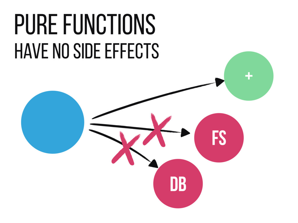 Pure Functions Have no side effects FS DB +