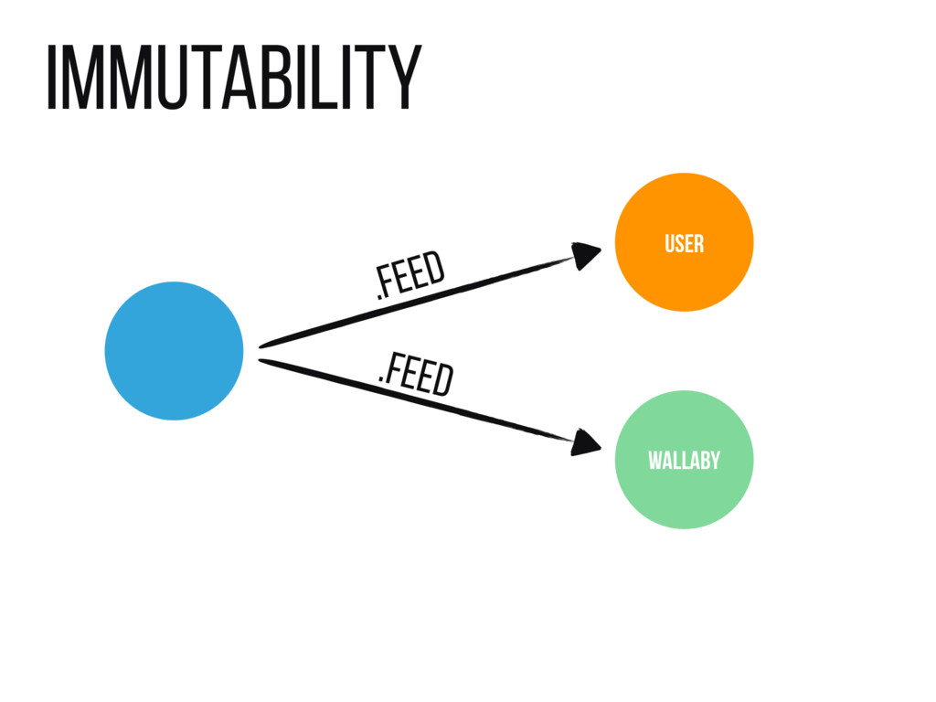 Immutability USER WALLABY .feed .feed