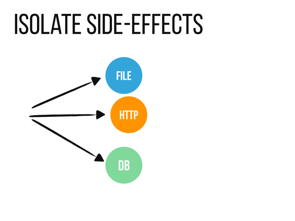 Isolate side-effects FILE DB HTTP