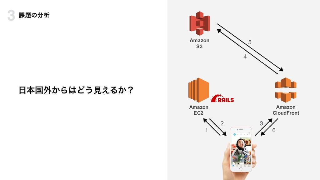 ຊࠃ֎͔ΒͲ͏ݟ͑Δ͔ʁ Amazon EC2 Amazon CloudFront Ama...