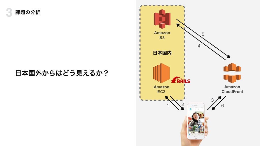 ຊࠃ֎͔ΒͲ͏ݟ͑Δ͔ʁ Amazon CloudFront 1 3 4 5 6 ຊࠃ...