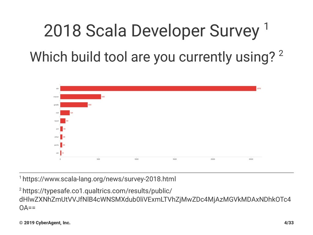 2018 Scala Developer Survey 1 Which build tool ...