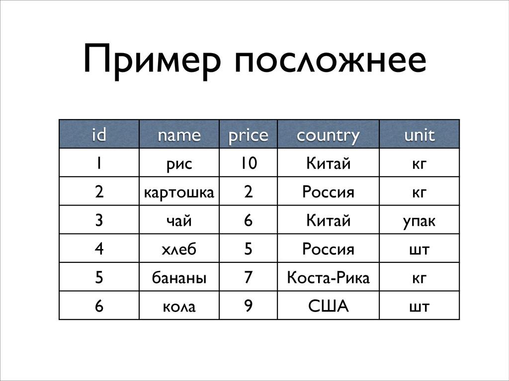 Пример посложнее id name price country unit 1 р...