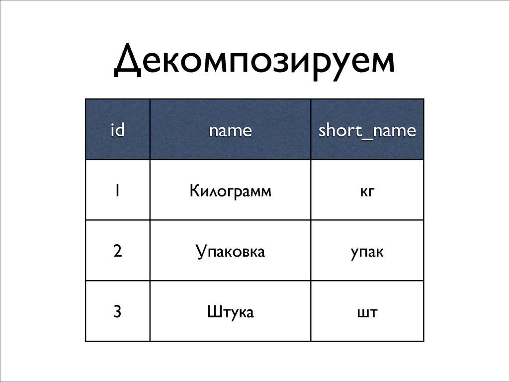 Декомпозируем id name short_name 1 Килограмм кг...