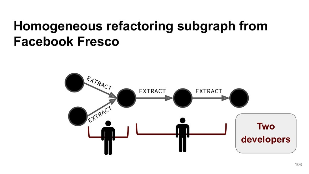 Homogeneous refactoring subgraph from Facebook ...