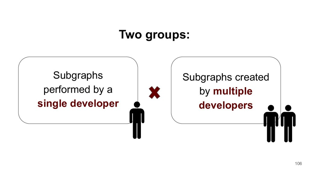 Subgraphs performed by a single developer Subgr...