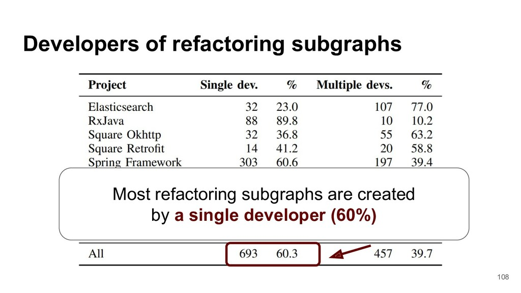 Developers of refactoring subgraphs Most refact...