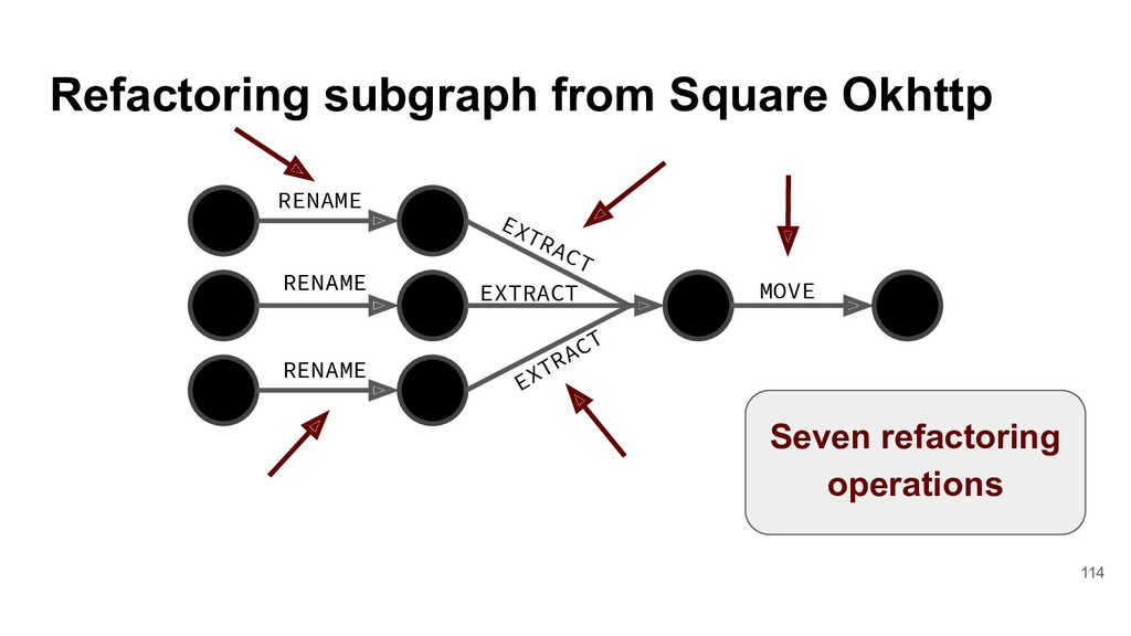 Refactoring subgraph from Square Okhttp RENAME ...