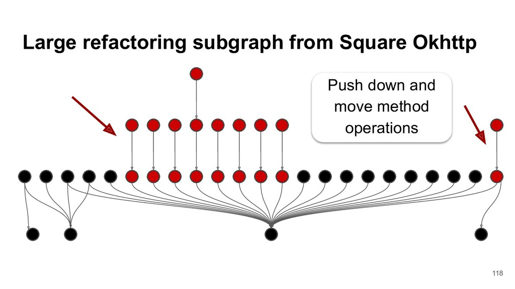 Large refactoring subgraph from Square Okhttp P...