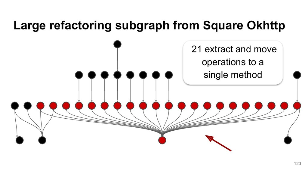 Large refactoring subgraph from Square Okhttp 2...