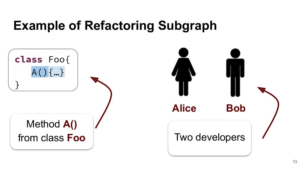 Example of Refactoring Subgraph class Foo{ A(){...