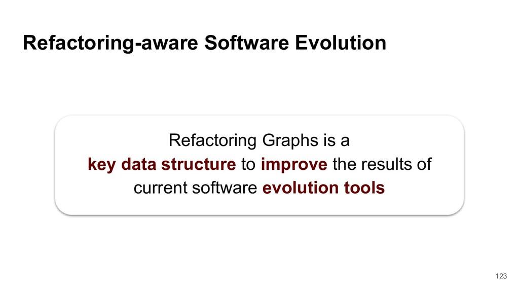 Refactoring-aware Software Evolution Refactorin...