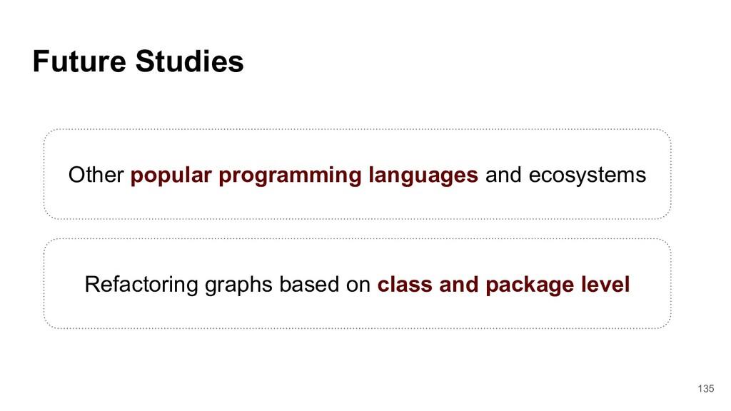 135 Future Studies Other popular programming la...