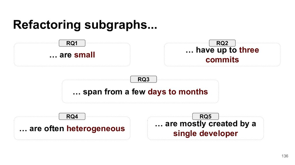 Refactoring subgraphs... … are small … have up ...