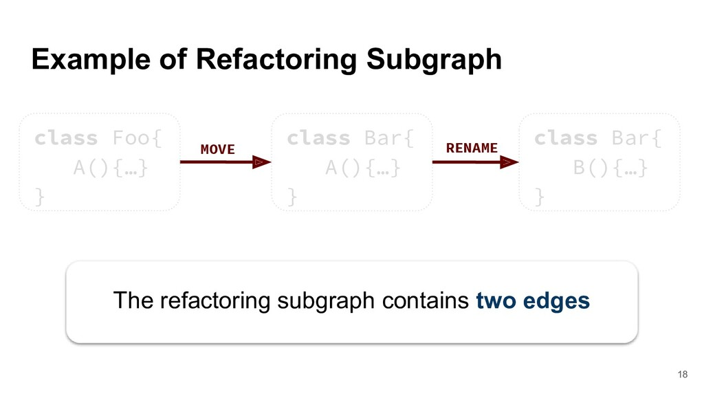 Example of Refactoring Subgraph MOVE RENAME The...
