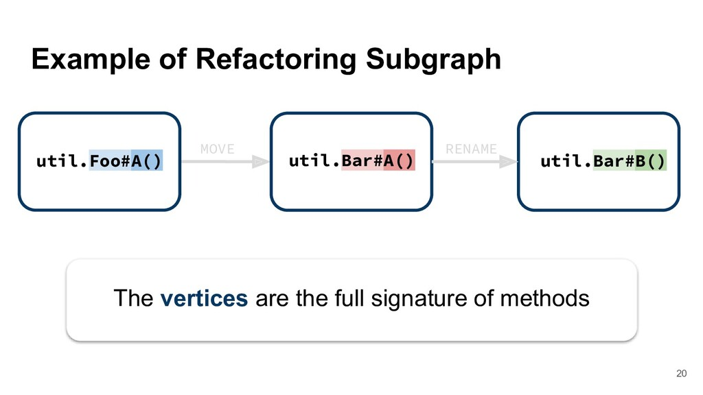 Example of Refactoring Subgraph MOVE util.Foo#A...