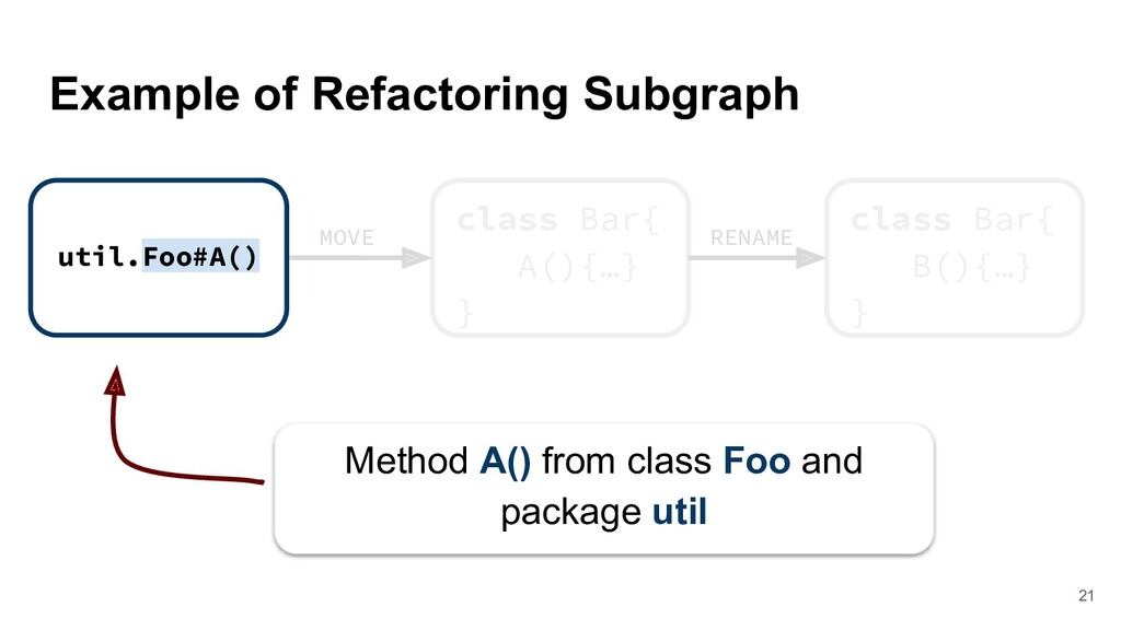 Example of Refactoring Subgraph class Bar{ A(){...