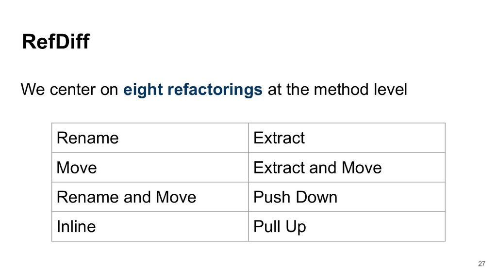 RefDiff Rename Extract Move Extract and Move Re...