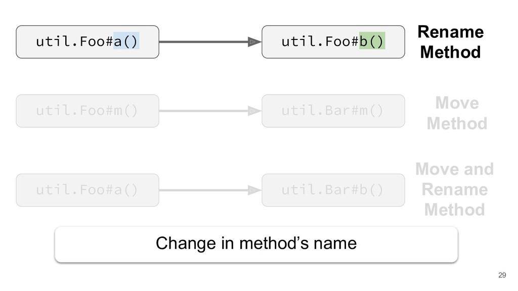Rename Method util.Foo#a() util.Foo#b() util.Fo...
